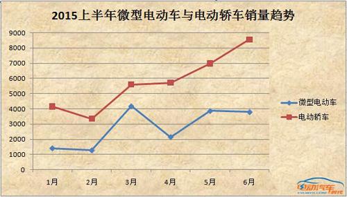 2015年6月新能源汽车产销数据统计分析
